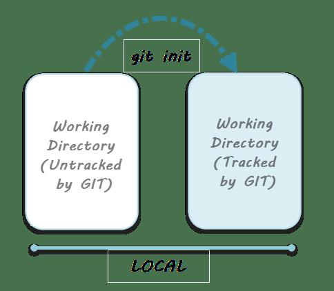 Этапы жизненного цикла GIT