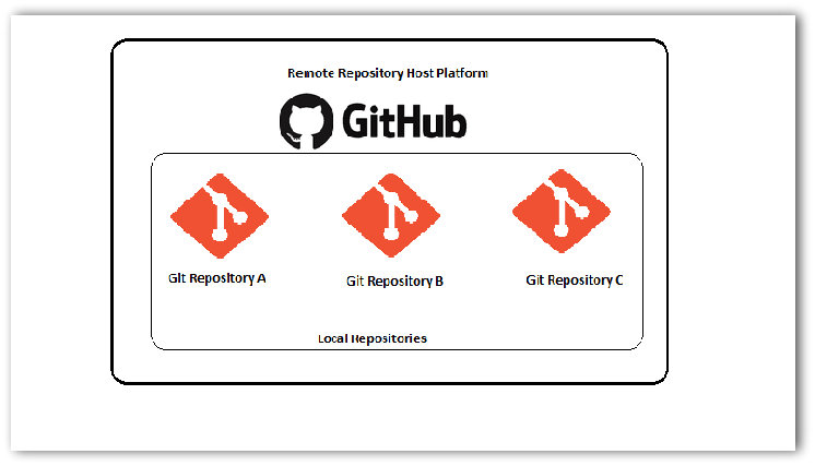 Разница между git и github