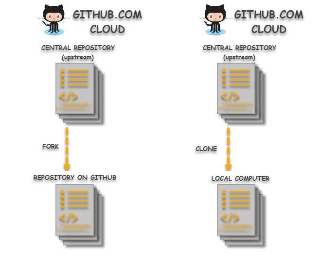 Difference between Git Clone and Git Fork