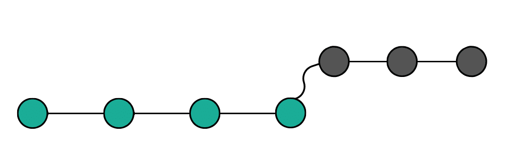 Git Branches после Rebase