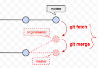 Git Fetch и Git Merge