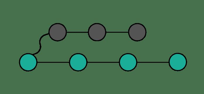 Git Branches перед Rebase